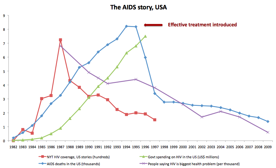 AIDS_story_graphic